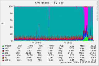 localhost-cpu-day.png