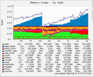 localhost-memory-week.png