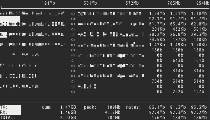 ネットワークに負荷をかけたiftopの実行画面
